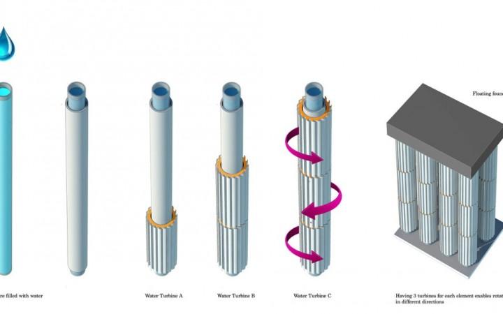 energie verte houlomotrice fonctionnement