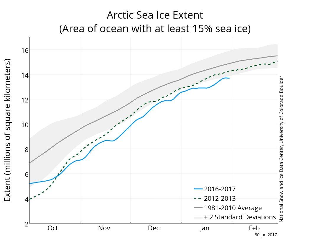 fonte des glaces de la banquise en Arctique
