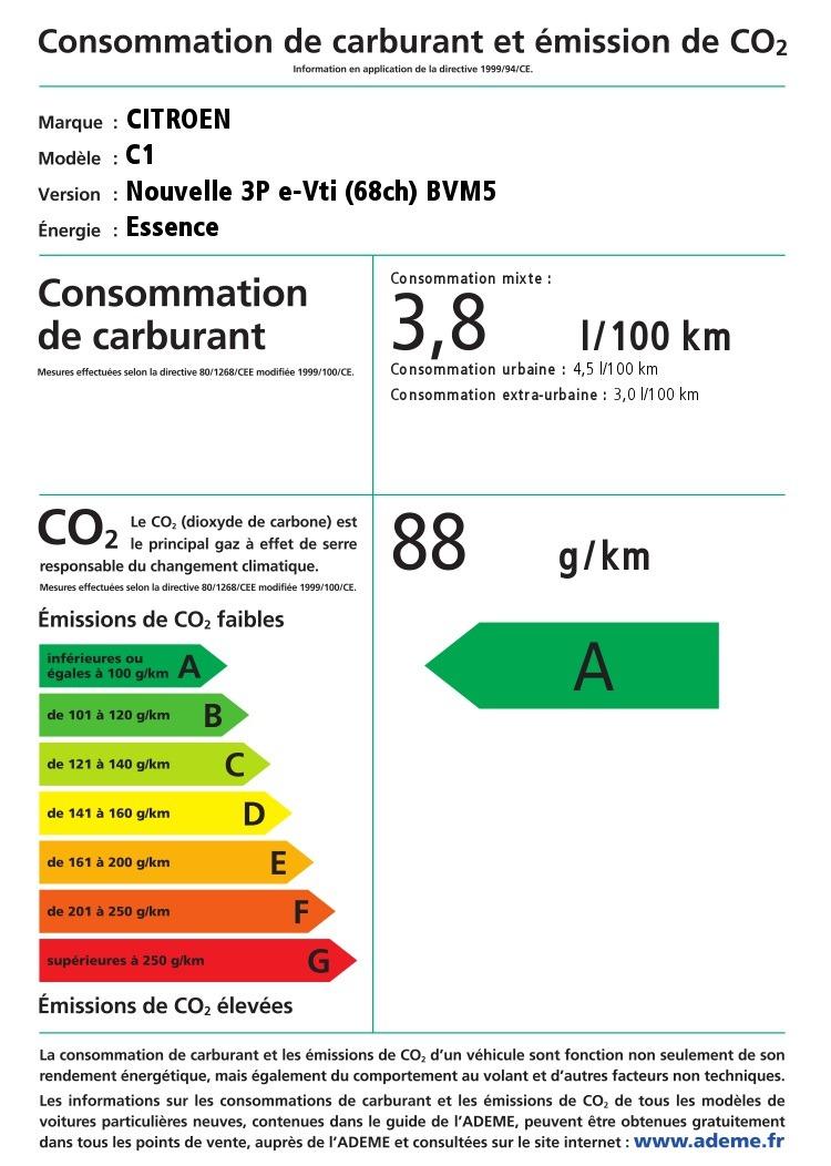 consommation de carburant et émission de co2 de la citroen c1