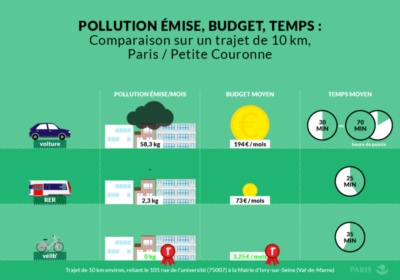 comparatif pollution transport